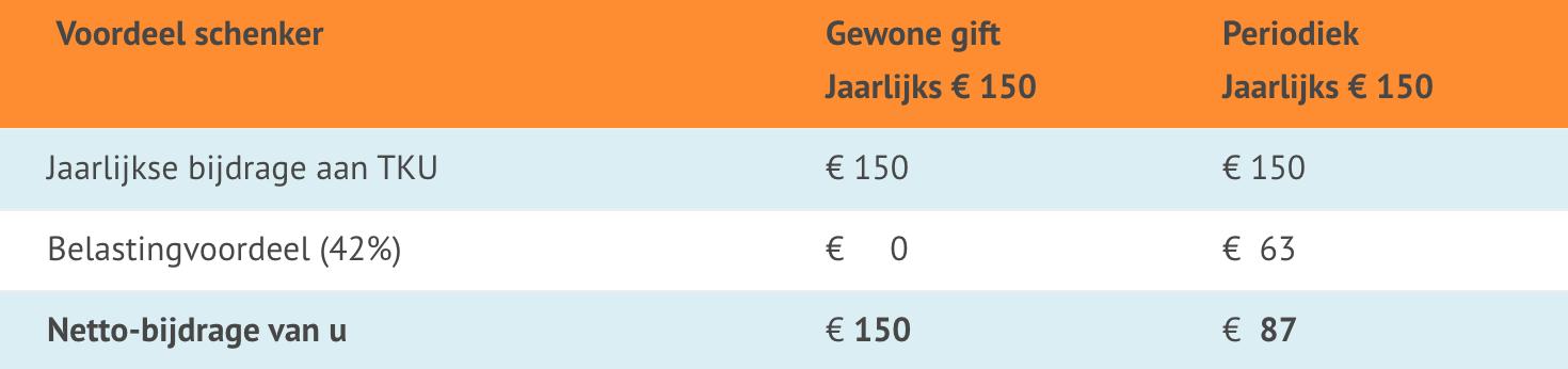 Financiel Toonkunst Koor Utrecht